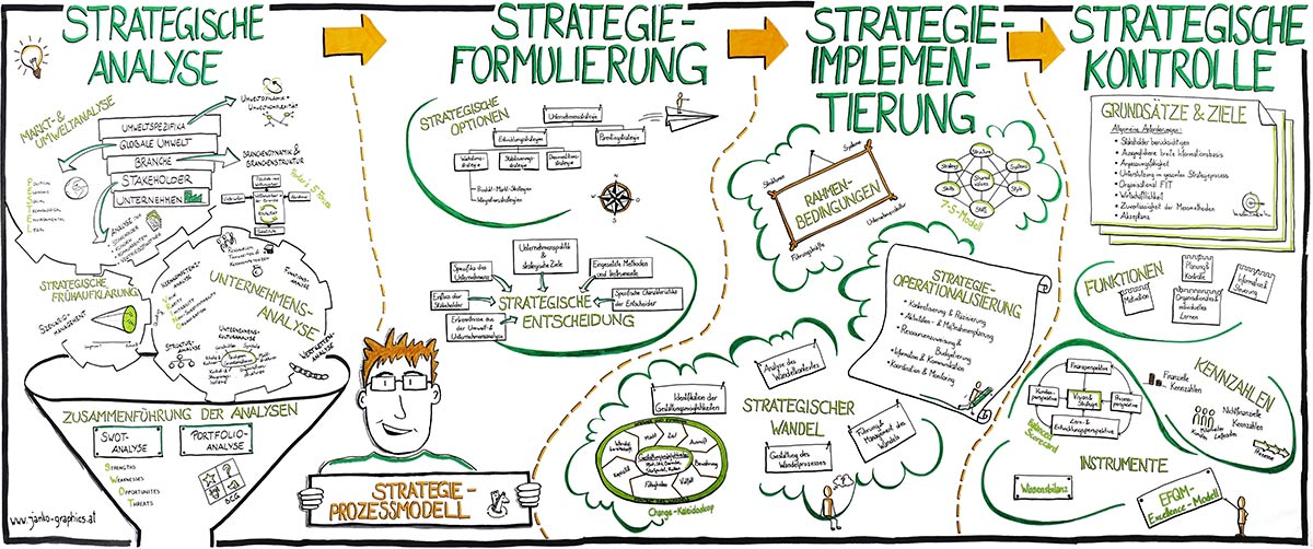 Graphic Facilitation